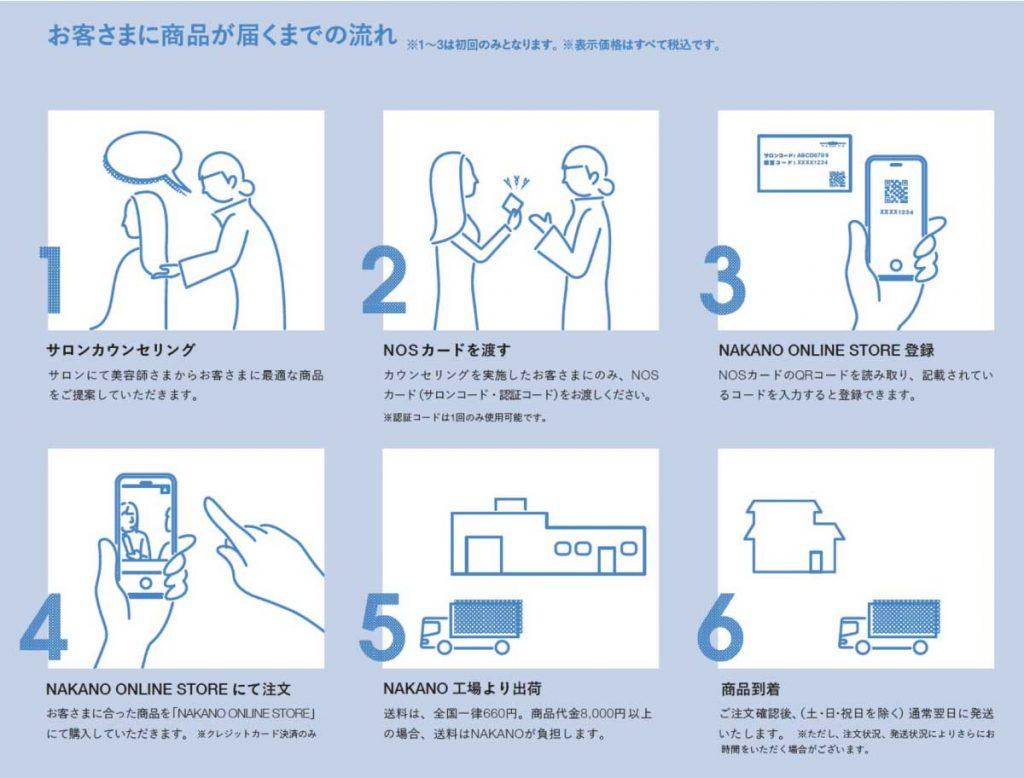 中野製薬ナカノオンラインストア(サロン専売品の店販品ECサイト)の利用方法